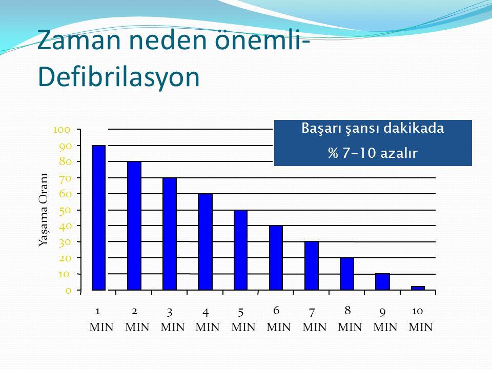 Zaman neden önemli-Defibrilasyon
