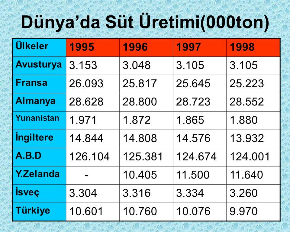 Dünya'da Süt Üretimi(000ton)