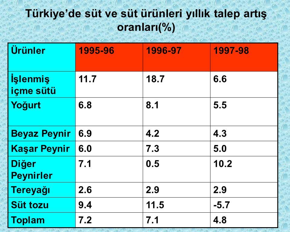 Türkiye'de süt ve süt ürünleri yıllık talep artış oranları(%)