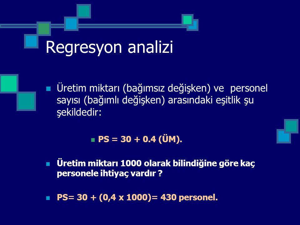 Regresyon analizi Üretim miktarı (bağımsız değişken) ve personel sayısı (bağımlı değişken) arasındaki eşitlik şu şekildedir: