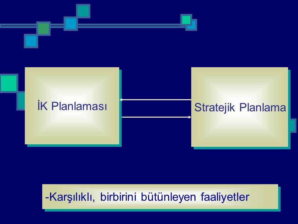 İK Planlaması Stratejik Planlama Karşılıklı, birbirini bütünleyen faaliyetler
