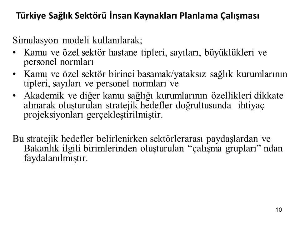 Türkiye Sağlık Sektörü İnsan Kaynakları Planlama Çalışması