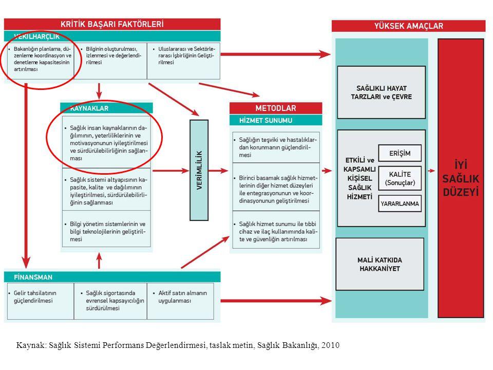 Kaynak: Sağlık Sistemi Performans Değerlendirmesi, taslak metin, Sağlık Bakanlığı, 2010