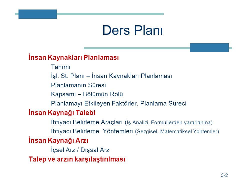 Ders Planı İnsan Kaynakları Planlaması İnsan Kaynağı Talebi
