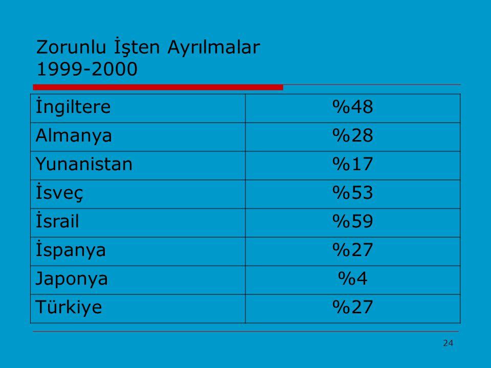 Zorunlu İşten Ayrılmalar 1999-2000
