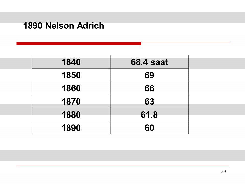 1890 Nelson Adrich 1840 68.4 saat 1850 69 1860 66 1870 63 1880 61.8 1890 60 29