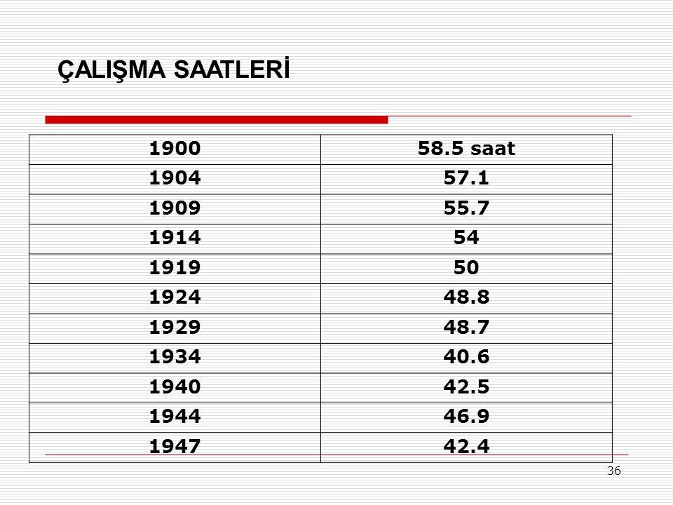 ÇALIŞMA SAATLERİ 1900. 58.5 saat. 1904. 57.1. 1909. 55.7. 1914. 54. 1919. 50. 1924. 48.8.