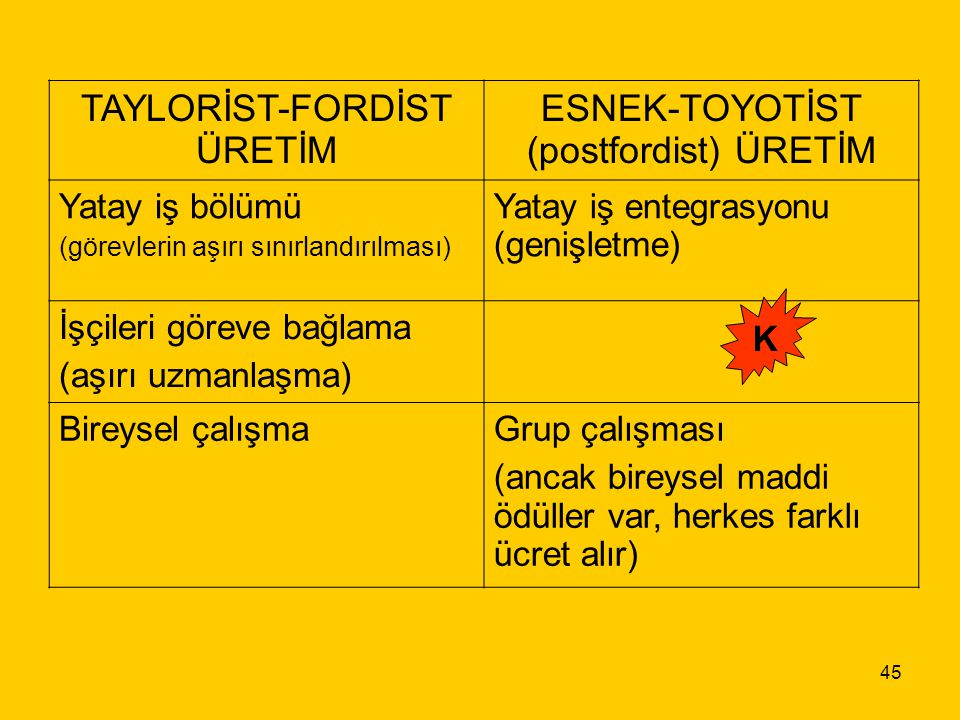 TAYLORİST-FORDİST ÜRETİM ESNEK-TOYOTİST (postfordist) ÜRETİM