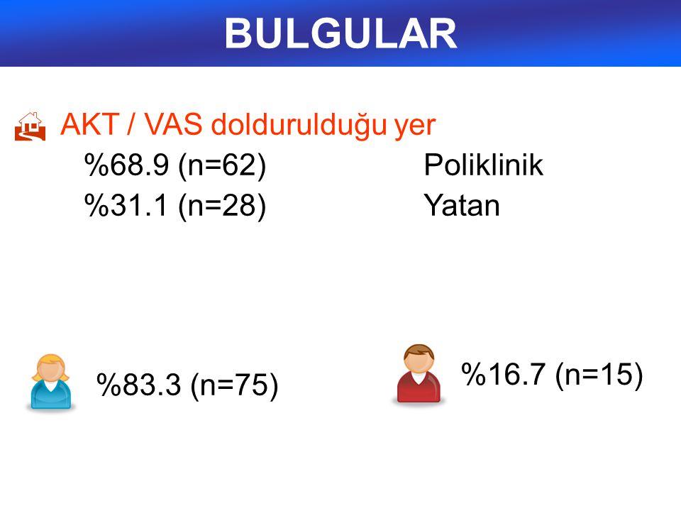 BULGULAR %68.9 (n=62) Poliklinik AKT / VAS doldurulduğu yer