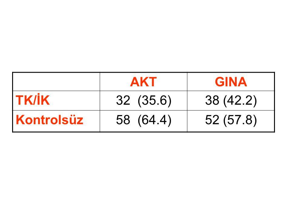 AKT GINA TK/İK 32 (35.6) 38 (42.2) Kontrolsüz 58 (64.4) 52 (57.8)