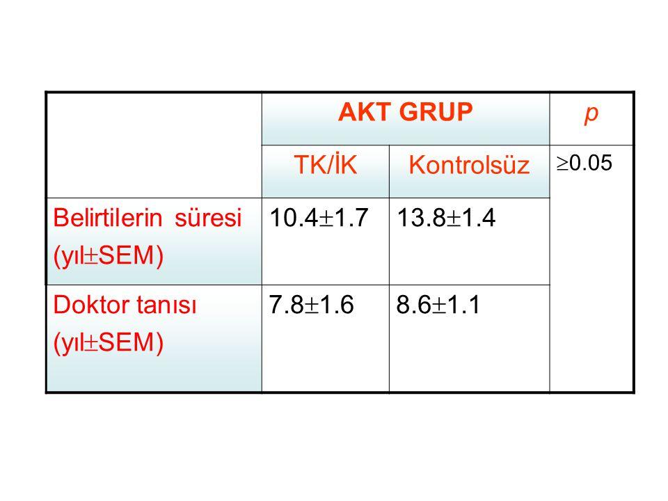 AKT GRUP p TK/İK Kontrolsüz Belirtilerin süresi (yılSEM) 10.41.7