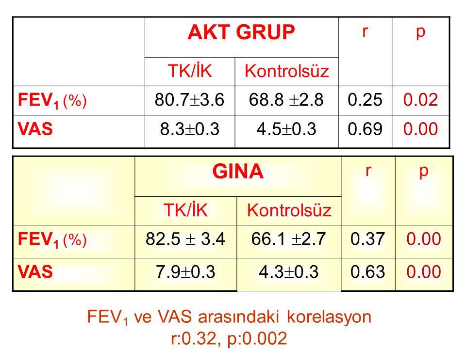 FEV1 ve VAS arasındaki korelasyon r:0.32, p:0.002