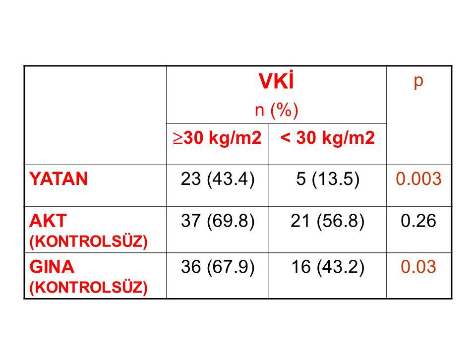 VKİ n (%) p 30 kg/m2 < 30 kg/m2 YATAN 23 (43.4) 5 (13.5) 0.003