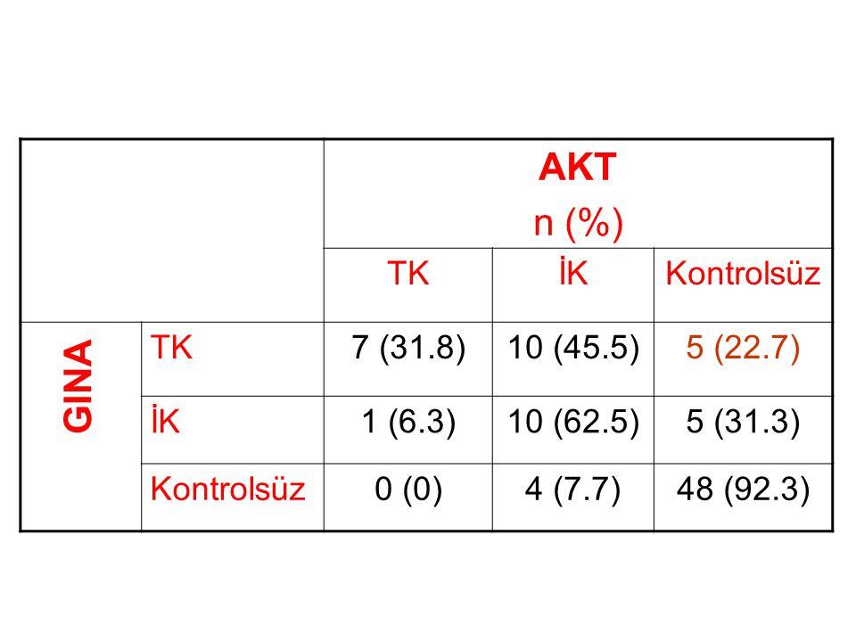 AKT n (%) GINA TK İK Kontrolsüz 7 (31.8) 10 (45.5) 5 (22.7) 1 (6.3)
