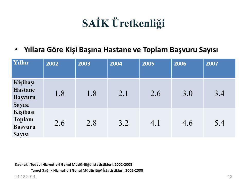 SAİK Üretkenliği Yıllara Göre Kişi Başına Hastane ve Toplam Başvuru Sayısı. Kaynak : Tedavi Hizmetleri Genel Müdürlüğü İstatistikleri, 2002-2008.