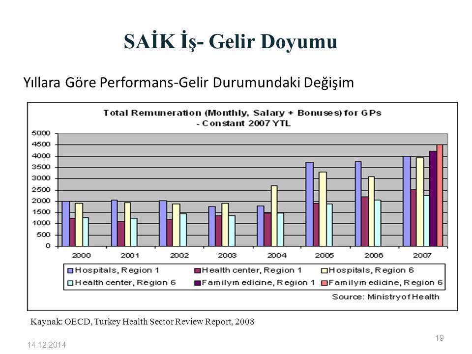 SAİK İş- Gelir Doyumu Yıllara Göre Performans-Gelir Durumundaki Değişim. Kaynak: OECD, Turkey Health Sector Review Report, 2008.