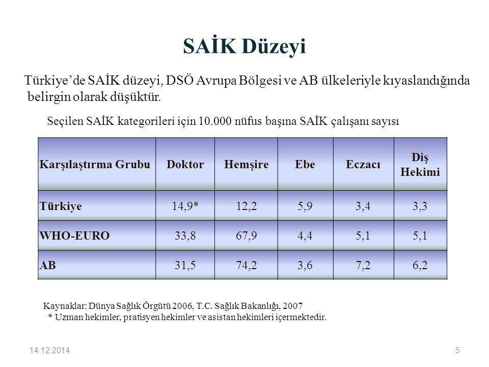 SAİK Düzeyi Türkiye'de SAİK düzeyi, DSÖ Avrupa Bölgesi ve AB ülkeleriyle kıyaslandığında. belirgin olarak düşüktür.
