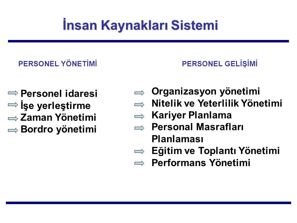 İnsan Kaynakları Sistemi