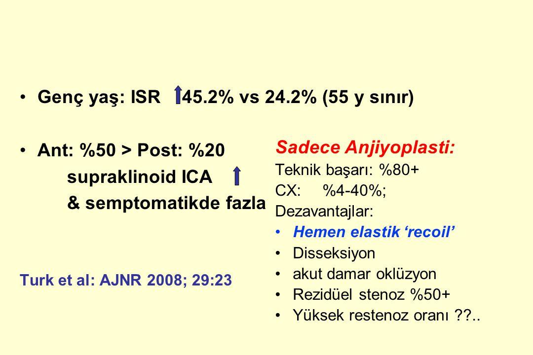 Genç yaş: ISR 45.2% vs 24.2% (55 y sınır) Ant: %50 > Post: %20
