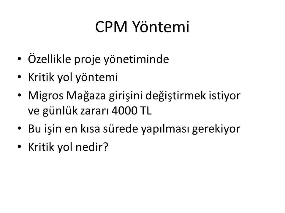 CPM Yöntemi Özellikle proje yönetiminde Kritik yol yöntemi