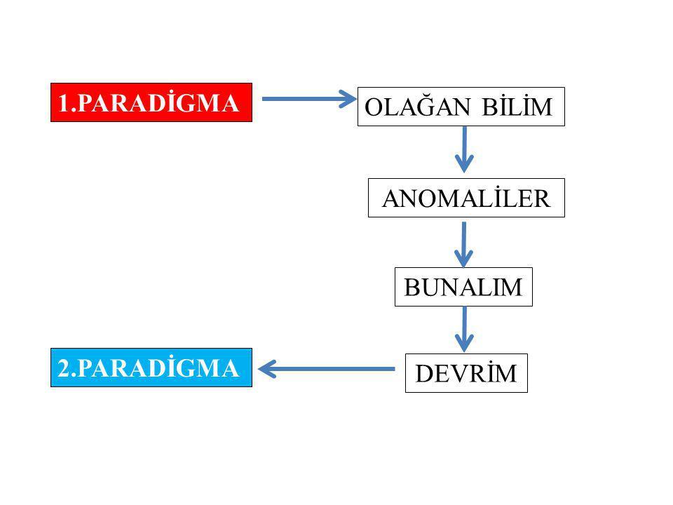 1.PARADİGMA OLAĞAN BİLİM ANOMALİLER BUNALIM 2.PARADİGMA DEVRİM