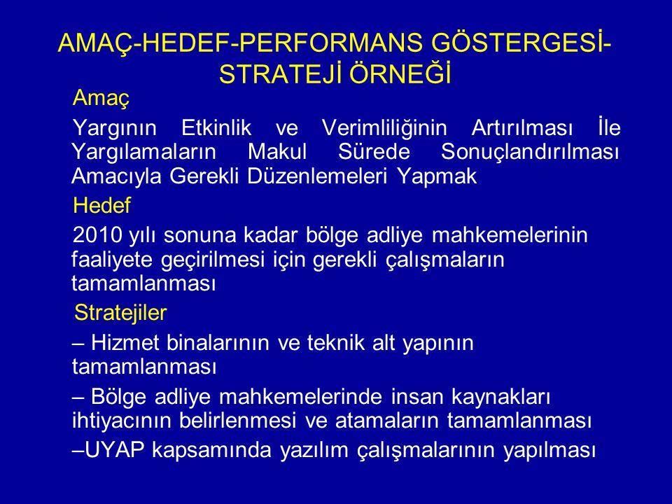 AMAÇ-HEDEF-PERFORMANS GÖSTERGESİ-STRATEJİ ÖRNEĞİ