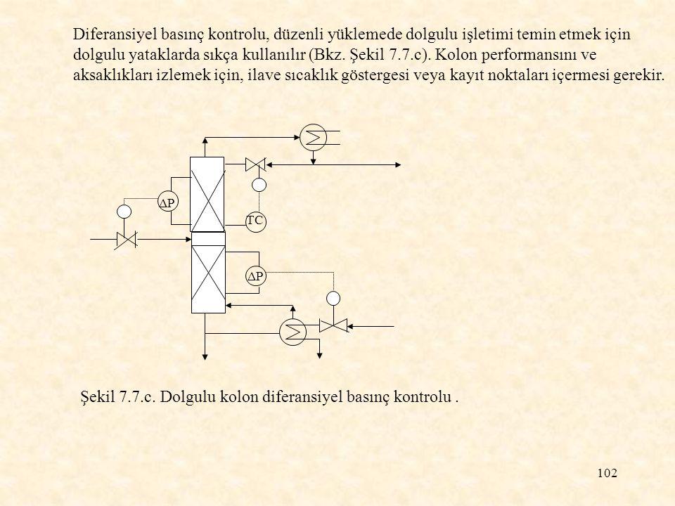 Şekil 7.7.c. Dolgulu kolon diferansiyel basınç kontrolu .