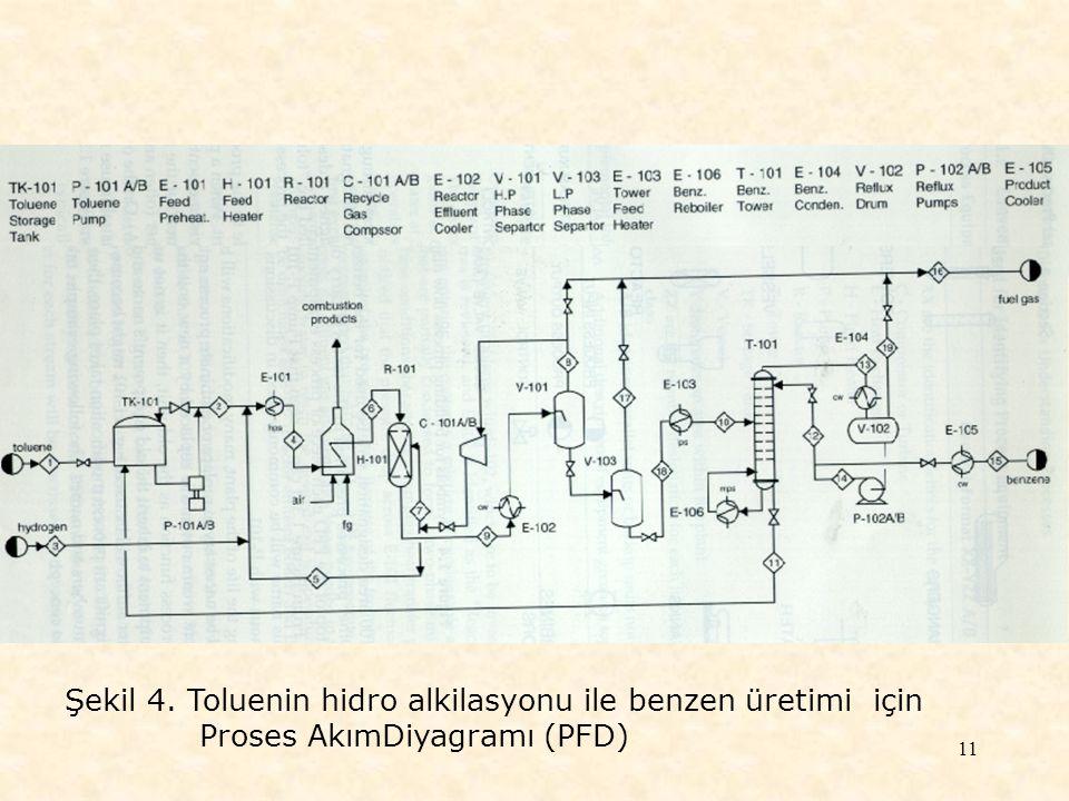 Şekil 4. Toluenin hidro alkilasyonu ile benzen üretimi için