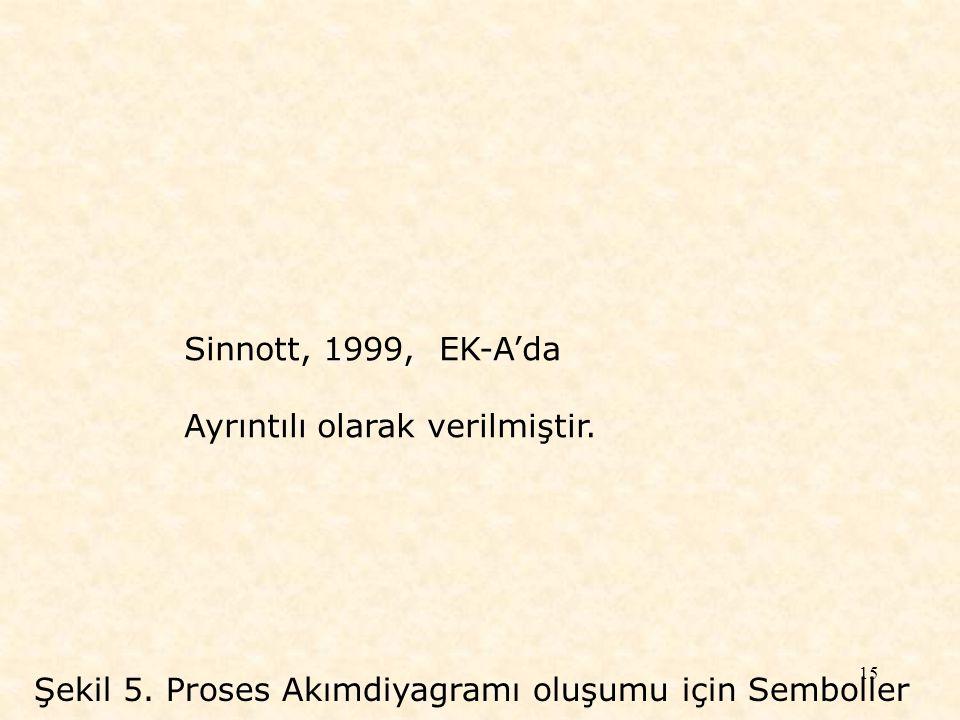 Sinnott, 1999, EK-A'da Ayrıntılı olarak verilmiştir.
