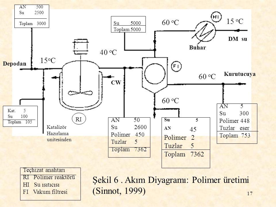 Şekil 6 . Akım Diyagramı: Polimer üretimi (Sinnot, 1999)