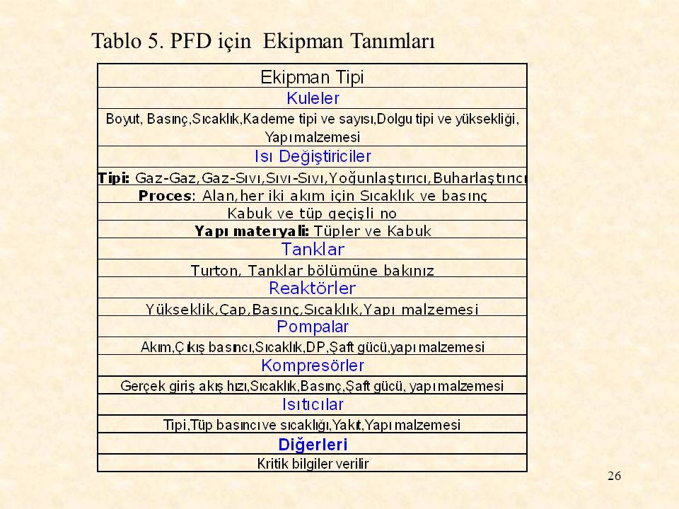 Tablo 5. PFD için Ekipman Tanımları