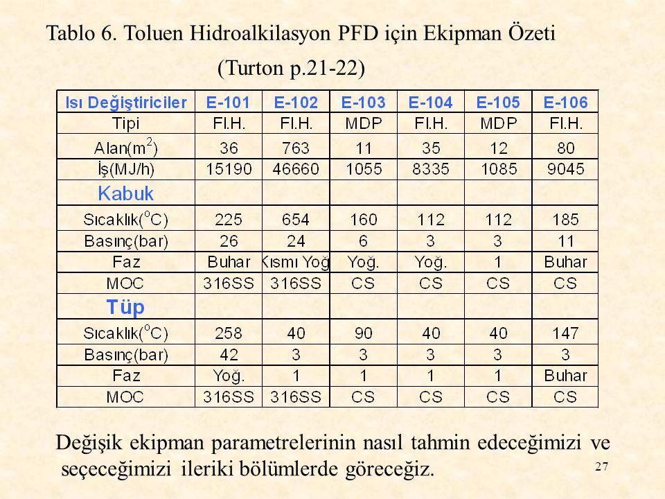 Tablo 6. Toluen Hidroalkilasyon PFD için Ekipman Özeti