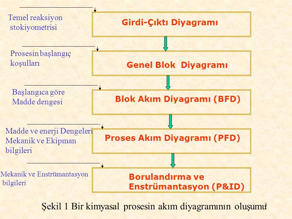 Girdi-Çıktı Diyagramı