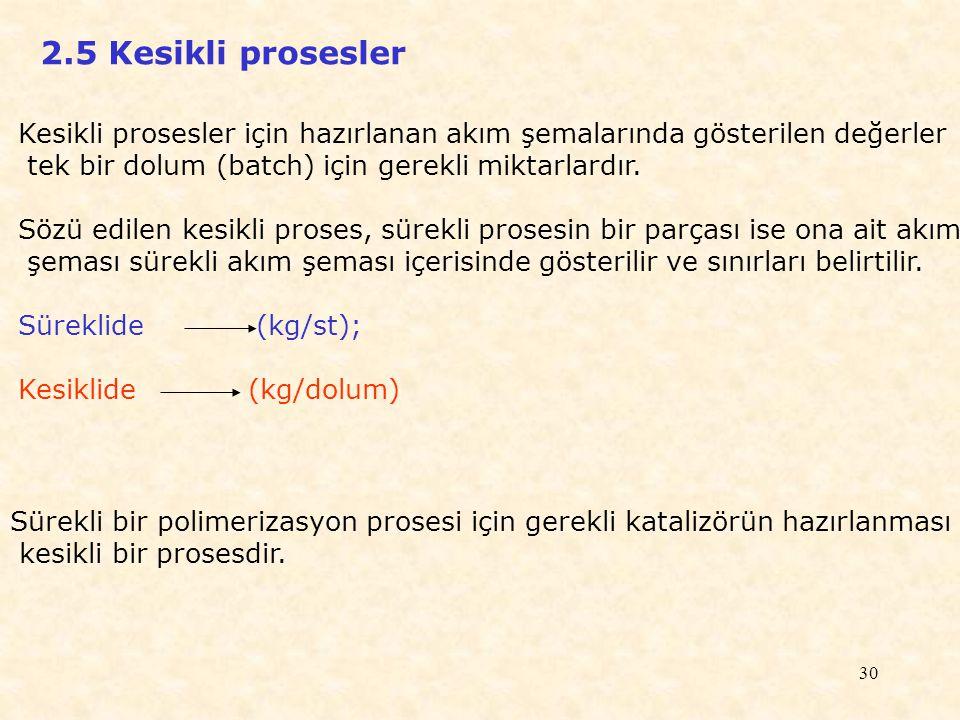2.5 Kesikli prosesler Kesikli prosesler için hazırlanan akım şemalarında gösterilen değerler. tek bir dolum (batch) için gerekli miktarlardır.