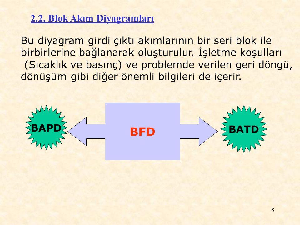 BFD 2.2. Blok Akım Diyagramları