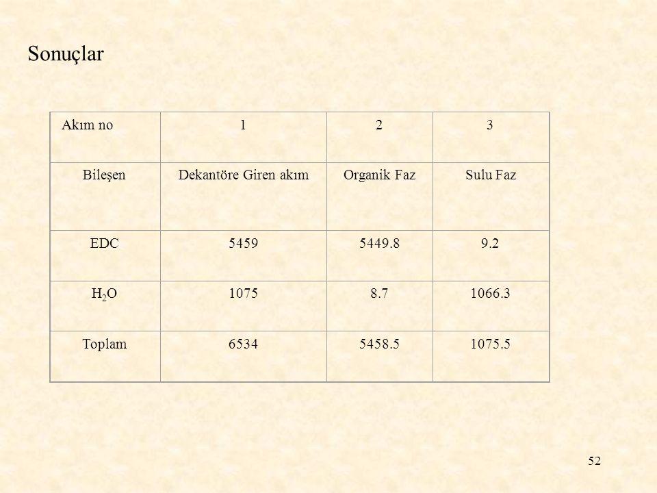 Sonuçlar Akım no 1 2 3 Bileşen Dekantöre Giren akım Organik Faz