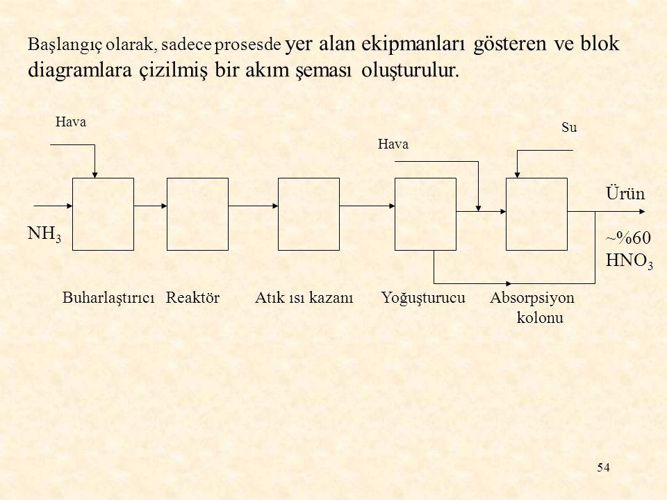 diagramlara çizilmiş bir akım şeması oluşturulur.