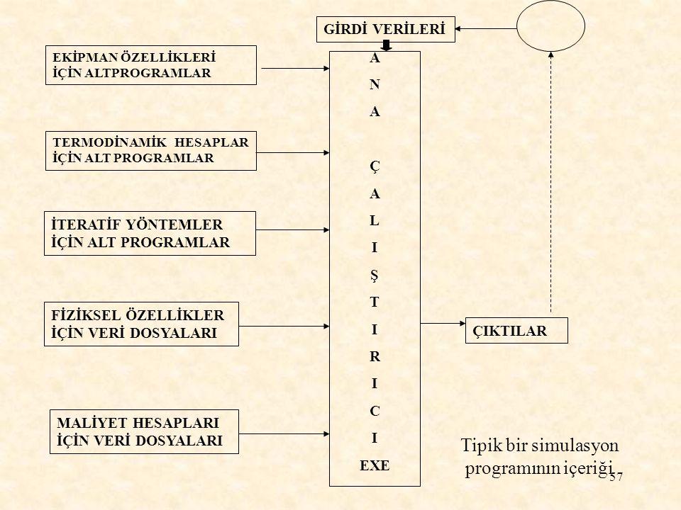 A N Ç L I Ş T R C EXE Tipik bir simulasyon programının içeriği