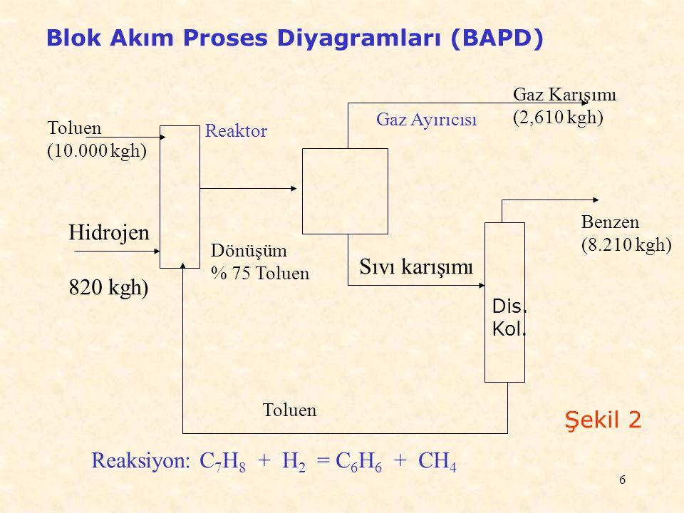 Blok Akım Proses Diyagramları (BAPD)