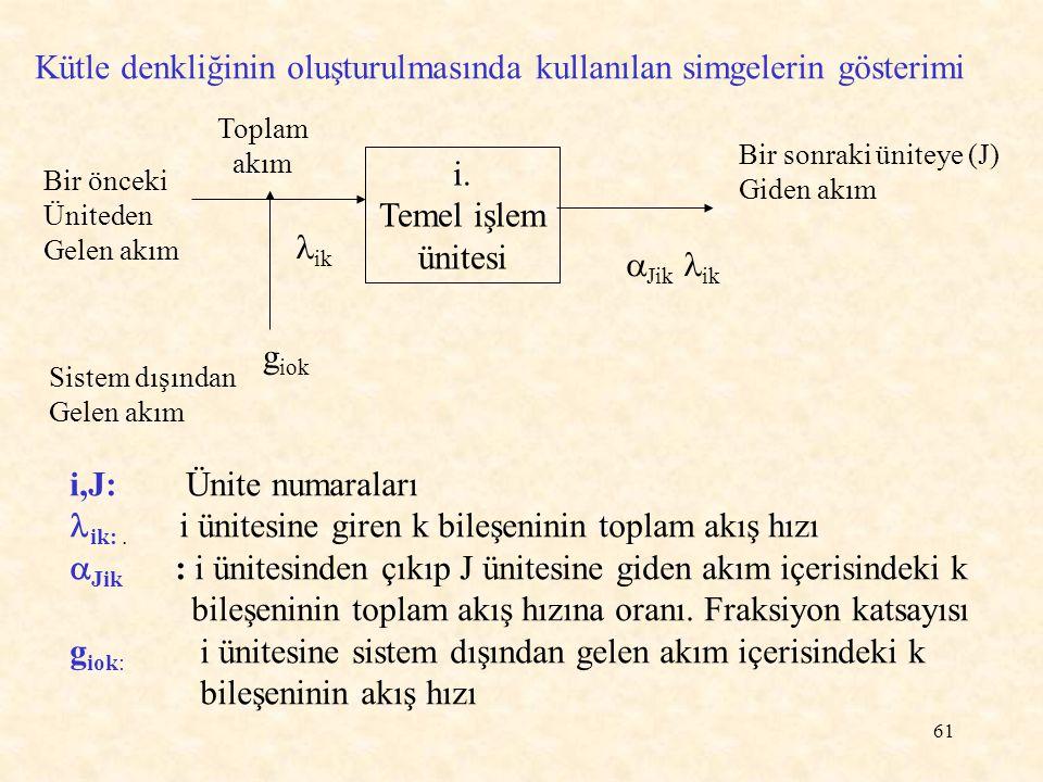 Kütle denkliğinin oluşturulmasında kullanılan simgelerin gösterimi