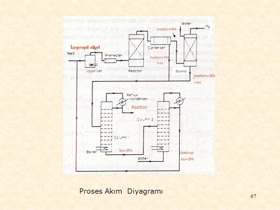 Proses Akım Diyagramı İzopropil alkol Aseton Aseton+IPA +su Su+IPA