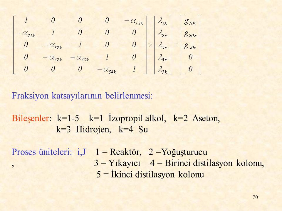 Fraksiyon katsayılarının belirlenmesi: