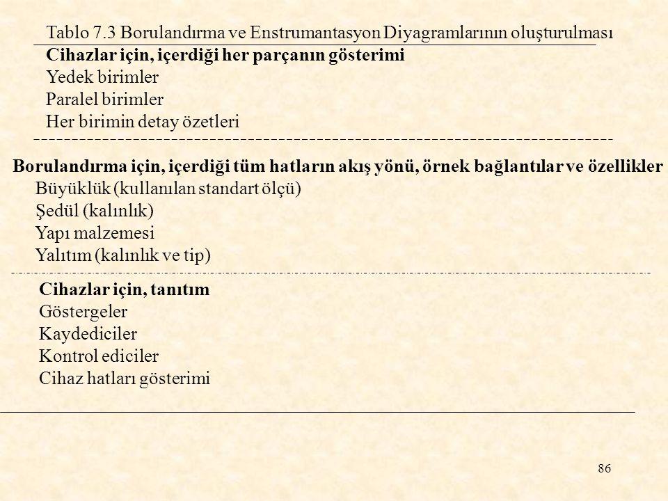 Tablo 7.3 Borulandırma ve Enstrumantasyon Diyagramlarının oluşturulması