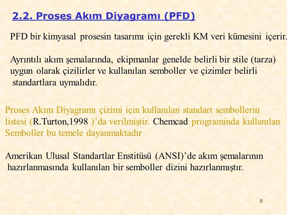 2.2. Proses Akım Diyagramı (PFD)