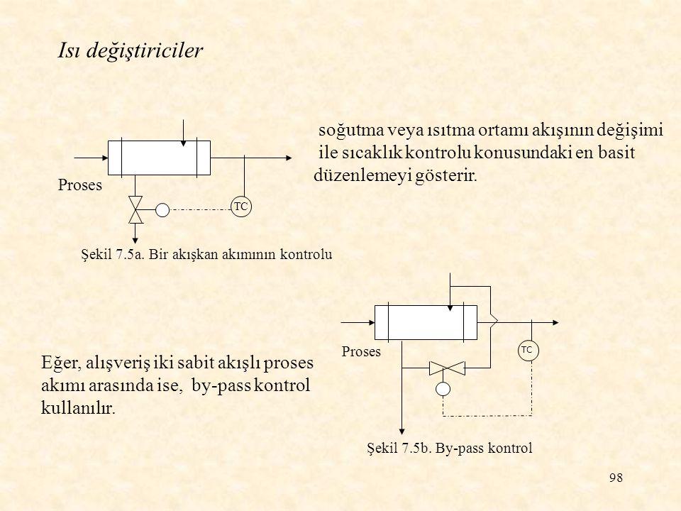 Isı değiştiriciler soğutma veya ısıtma ortamı akışının değişimi