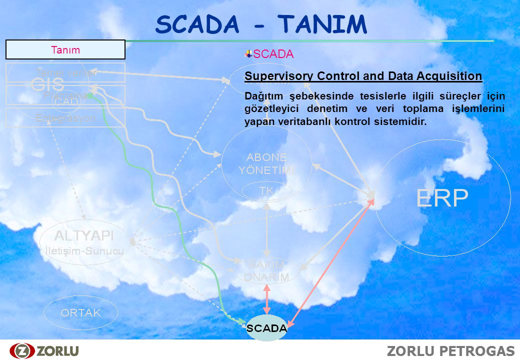 SCADA - TANIM SCADA Supervisory Control and Data Acquisition Tanım