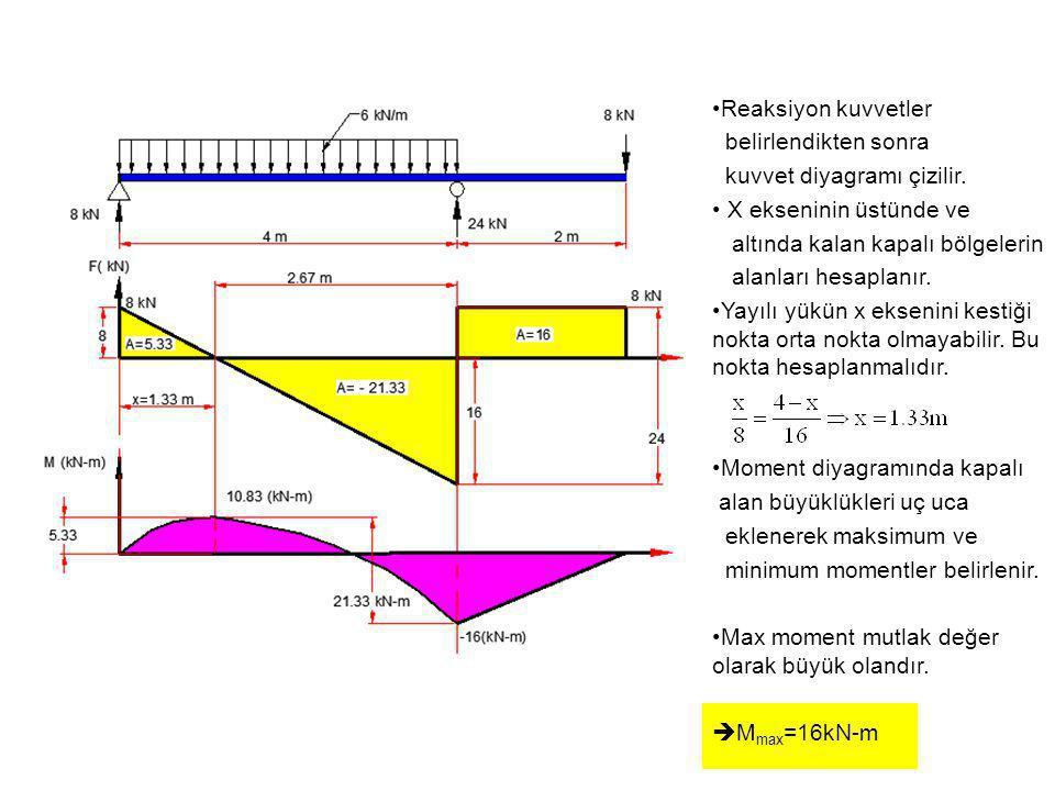 Reaksiyon kuvvetler belirlendikten sonra. kuvvet diyagramı çizilir. X ekseninin üstünde ve. altında kalan kapalı bölgelerin.