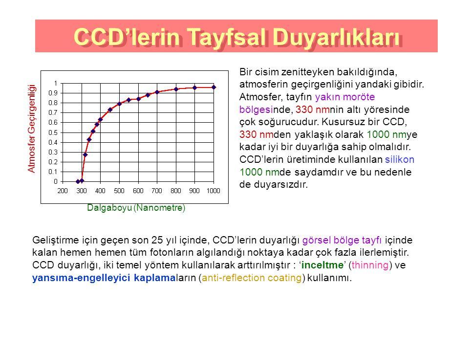 CCD'lerin Tayfsal Duyarlıkları CCD'lerin Tayfsal Duyarlıkları
