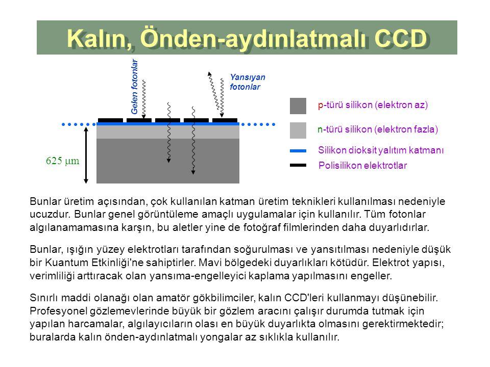 Kalın, Önden-aydınlatmalı CCD Kalın, Önden-aydınlatmalı CCD