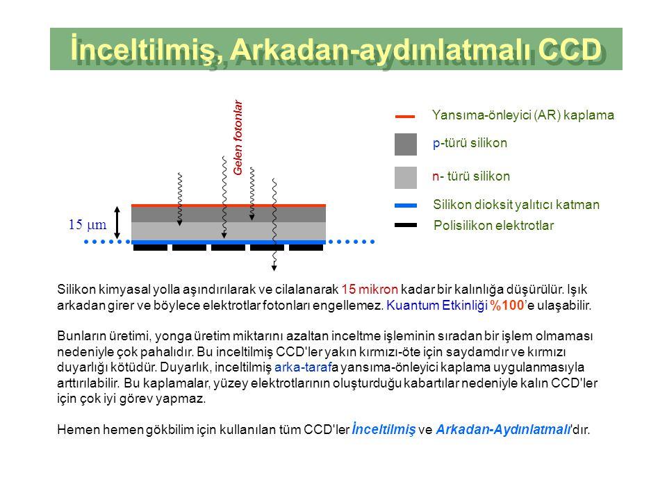 İnceltilmiş, Arkadan-aydınlatmalı CCD